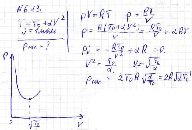 Определить наименьшее возможное давление идеального газа в процессе